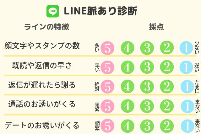 サイン line あり 脈